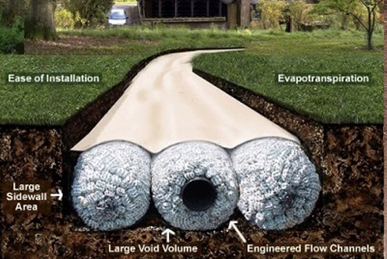 ezydrain in ground